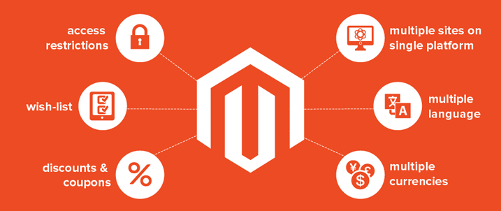 Why use Magento