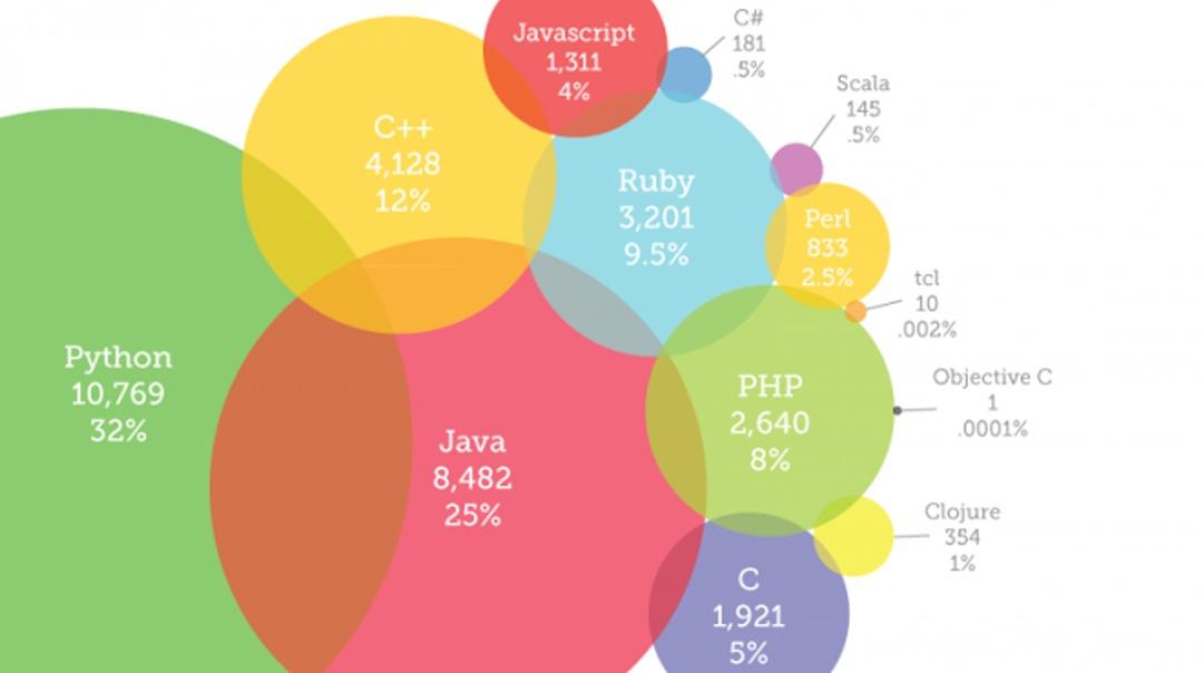 Promising Programming Languages in 2018